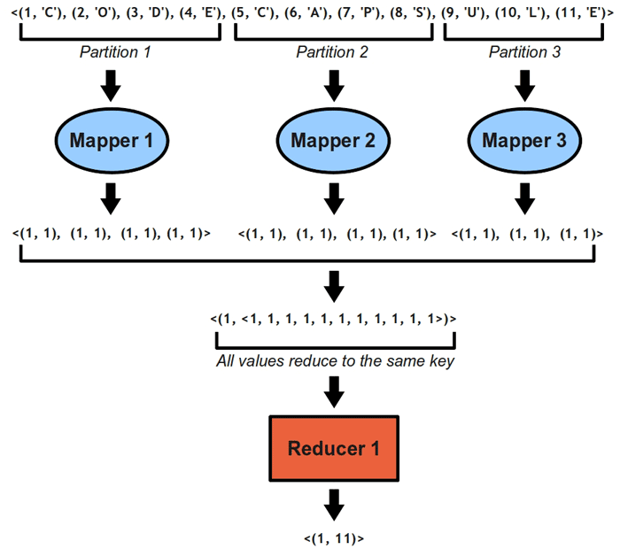 MapReduce - Counting with one iteration