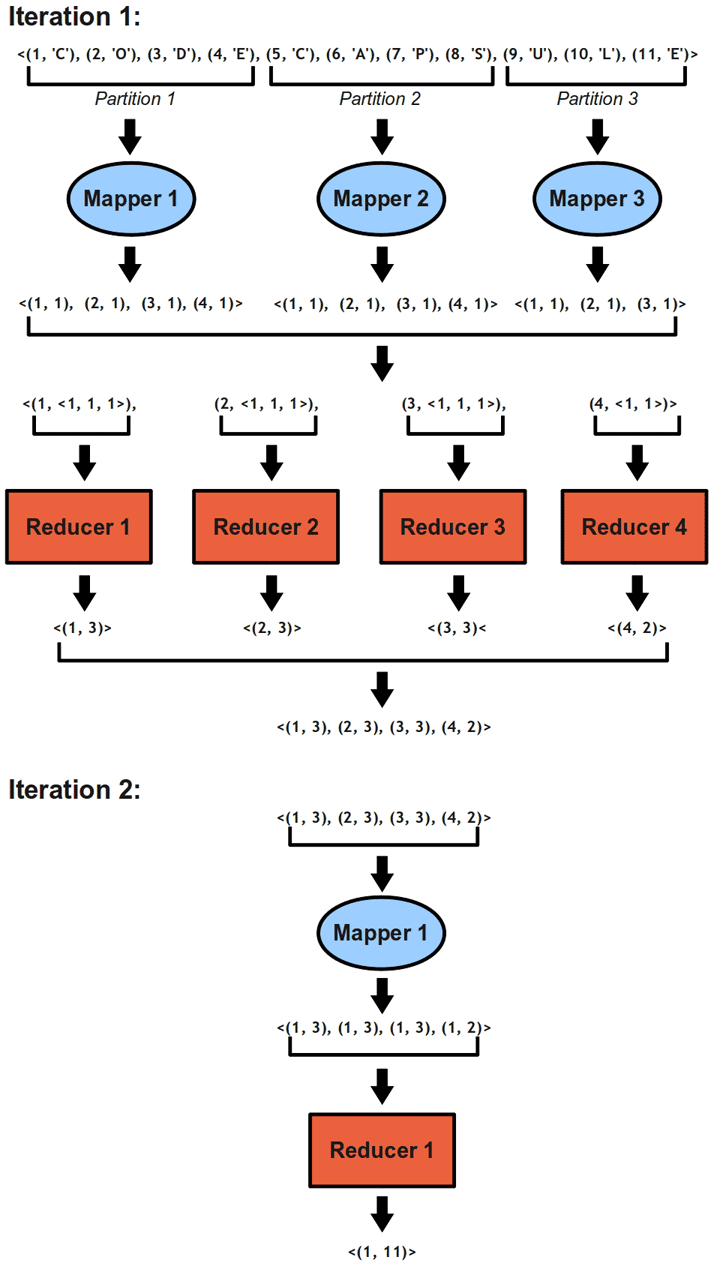 MapReduce - Counting efficiently with two iterations
