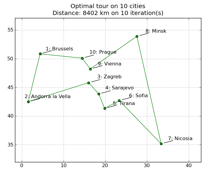 Optimal tour - 10 cities, 10 iterations