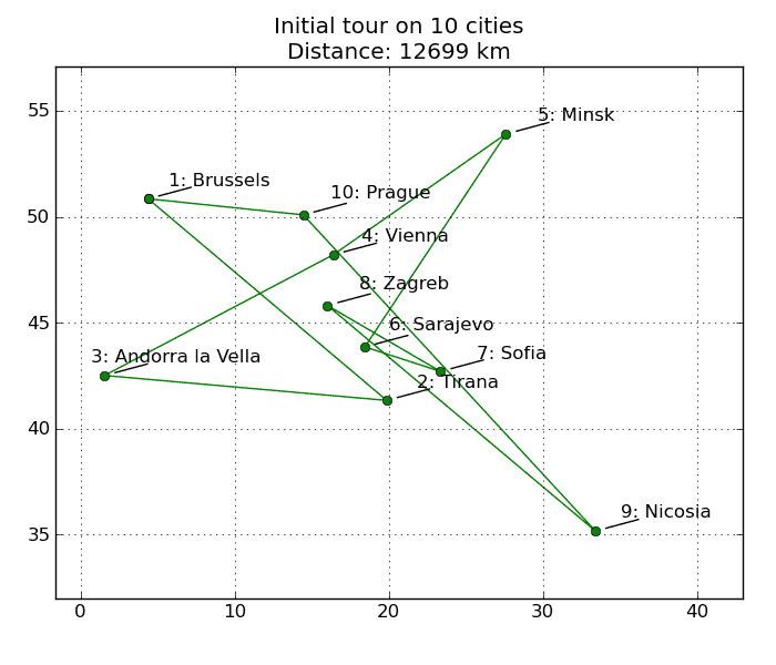 Initial tour - 10 cities