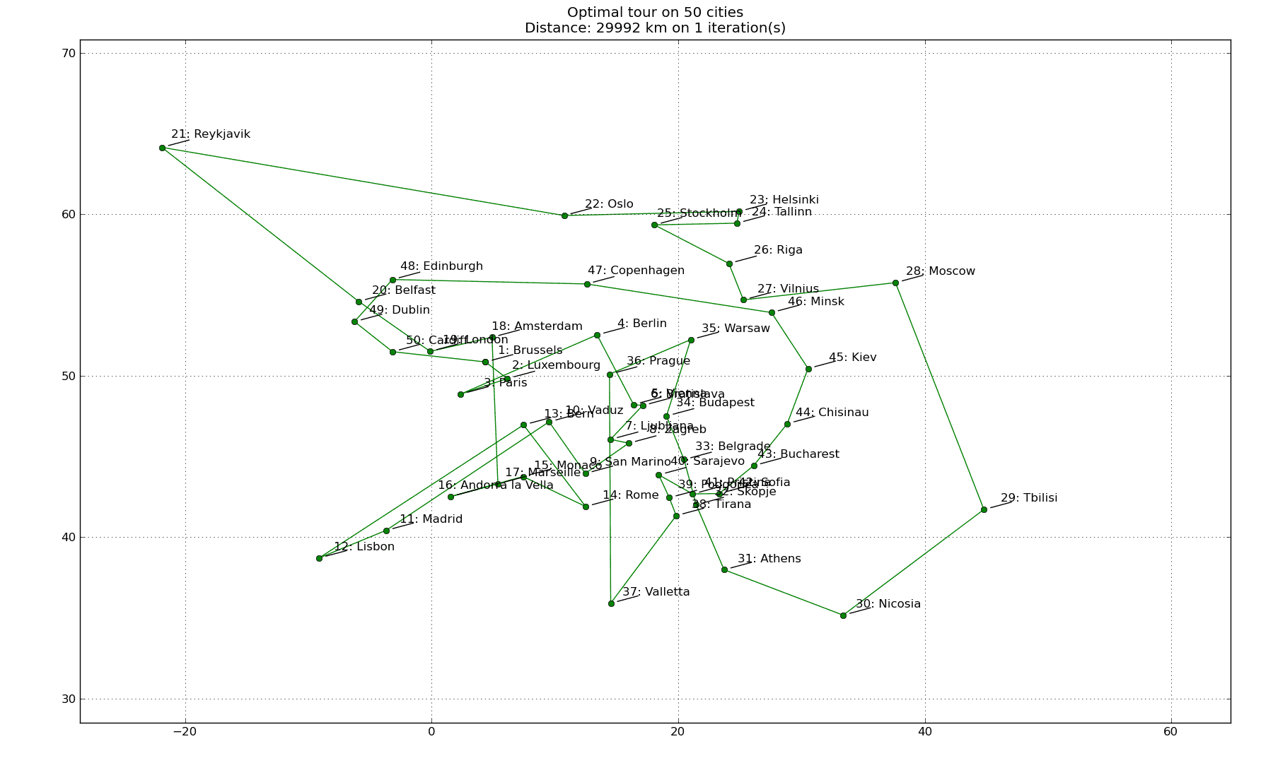 Simulated annealing applied to the traveling salesman problem   Code