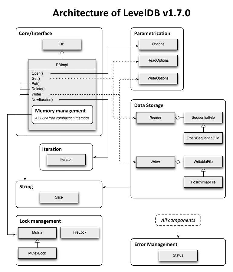Implementing a Key-Value Store – Part 3: Comparative Analysis of ...