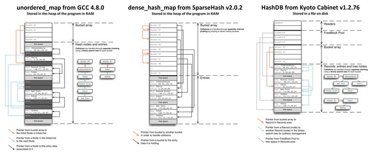 Implementing a Key-Value Store – Part 5: Hash table ...