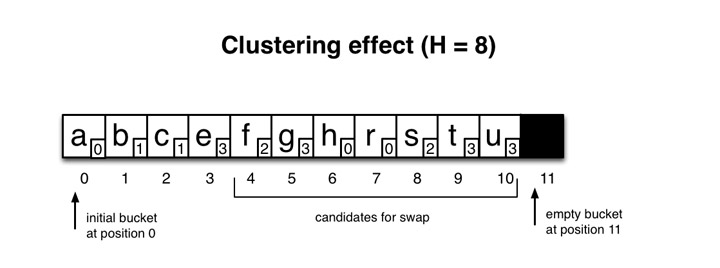 hopscotch-hashing-clustering_web