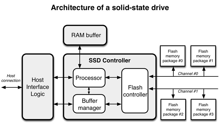 coding for ssds  u2013 part 2  architecture of an ssd and